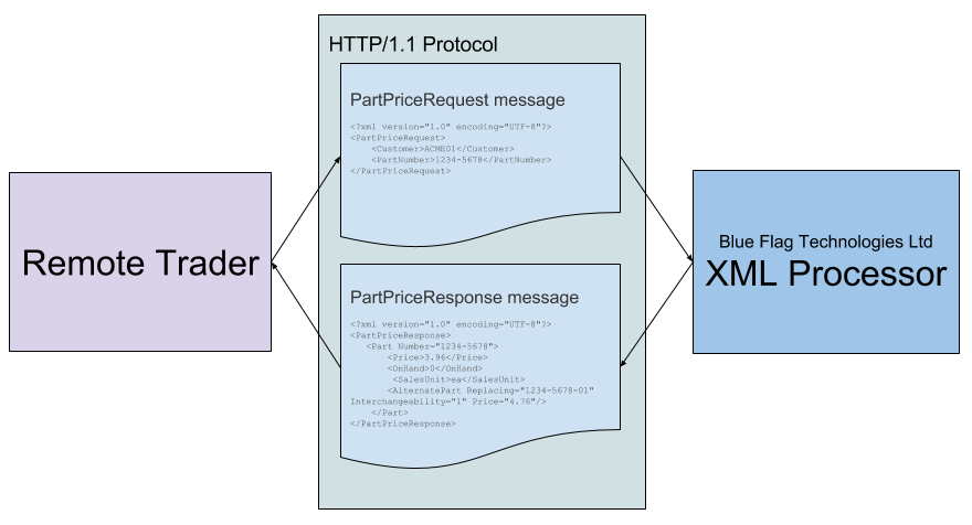 XML Processor Transaction